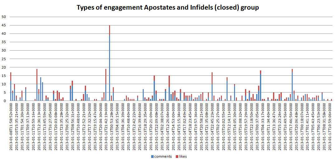 Types_of_engagement_Apostates_and_Infidels_closed_group.PNG
