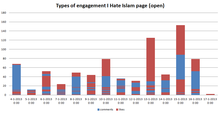 Types_of_engagement_I_hate_Islam_page_open.PNG