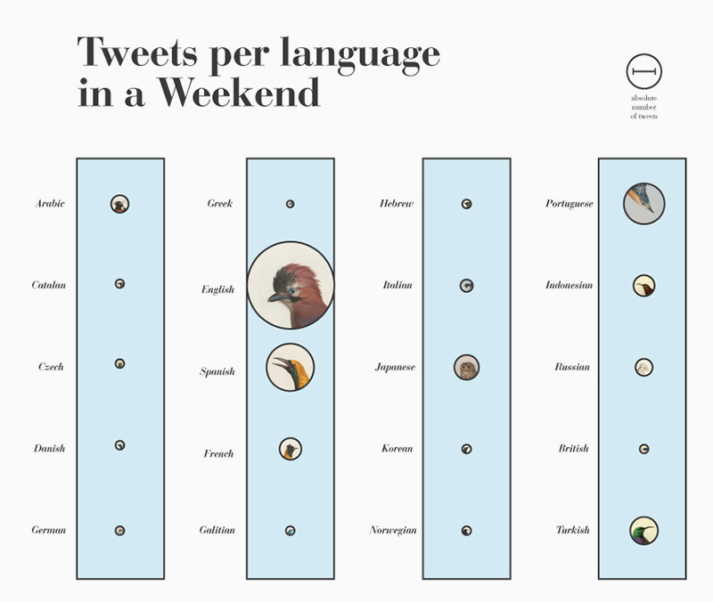 fig6a_bubble-column-graph_twitter-languages-and-devices-language.jpg