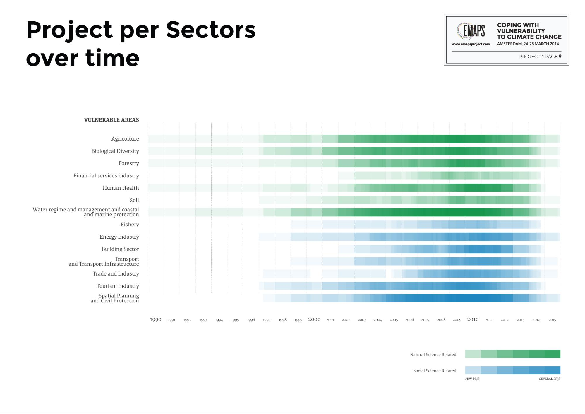 sectors_timeline.jpg
