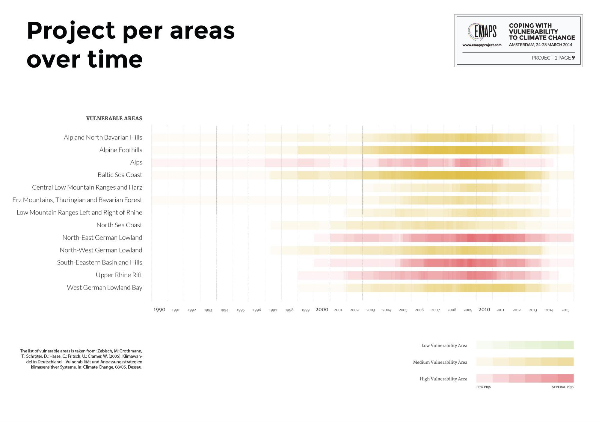 areas_timeline.jpg