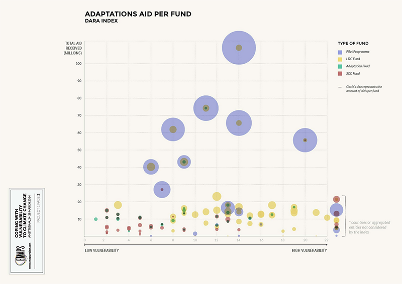 fig1d_multilateral-funding_dara_adaptation-per-fund.png