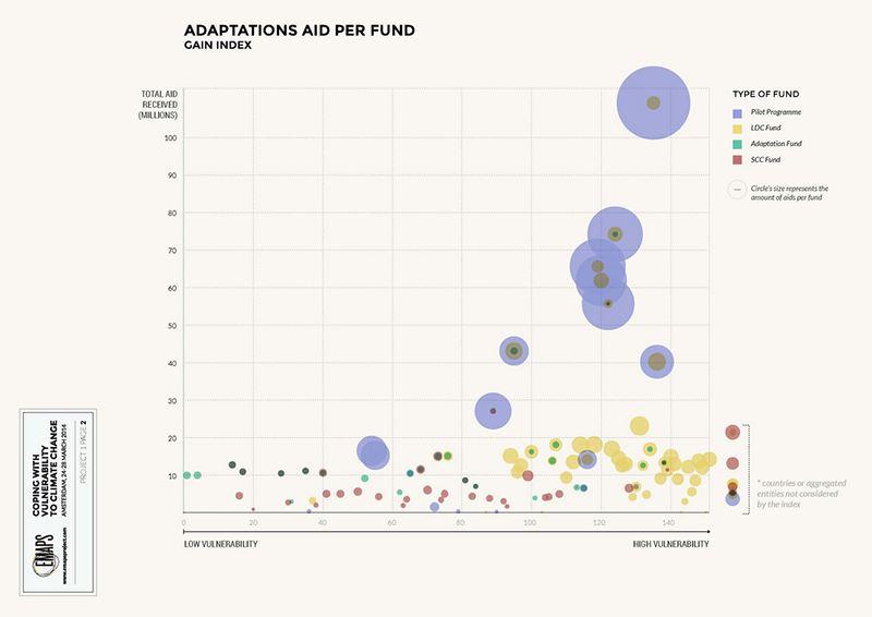 fig1f_multilateral-funding_gain_adaptation-per-fund.png