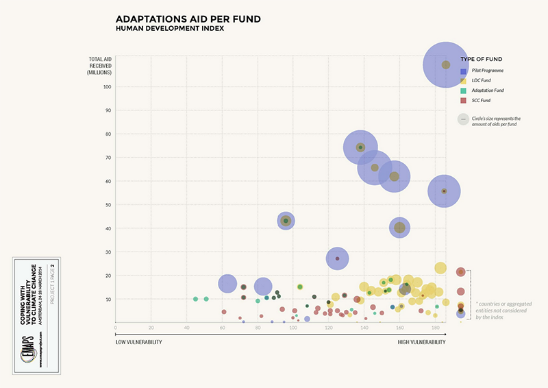 fig1h_multilateral-funding_hdi_adaptation-per-fund.png