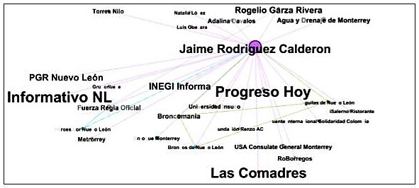 Jaime Rodríguez network analysis.jpg