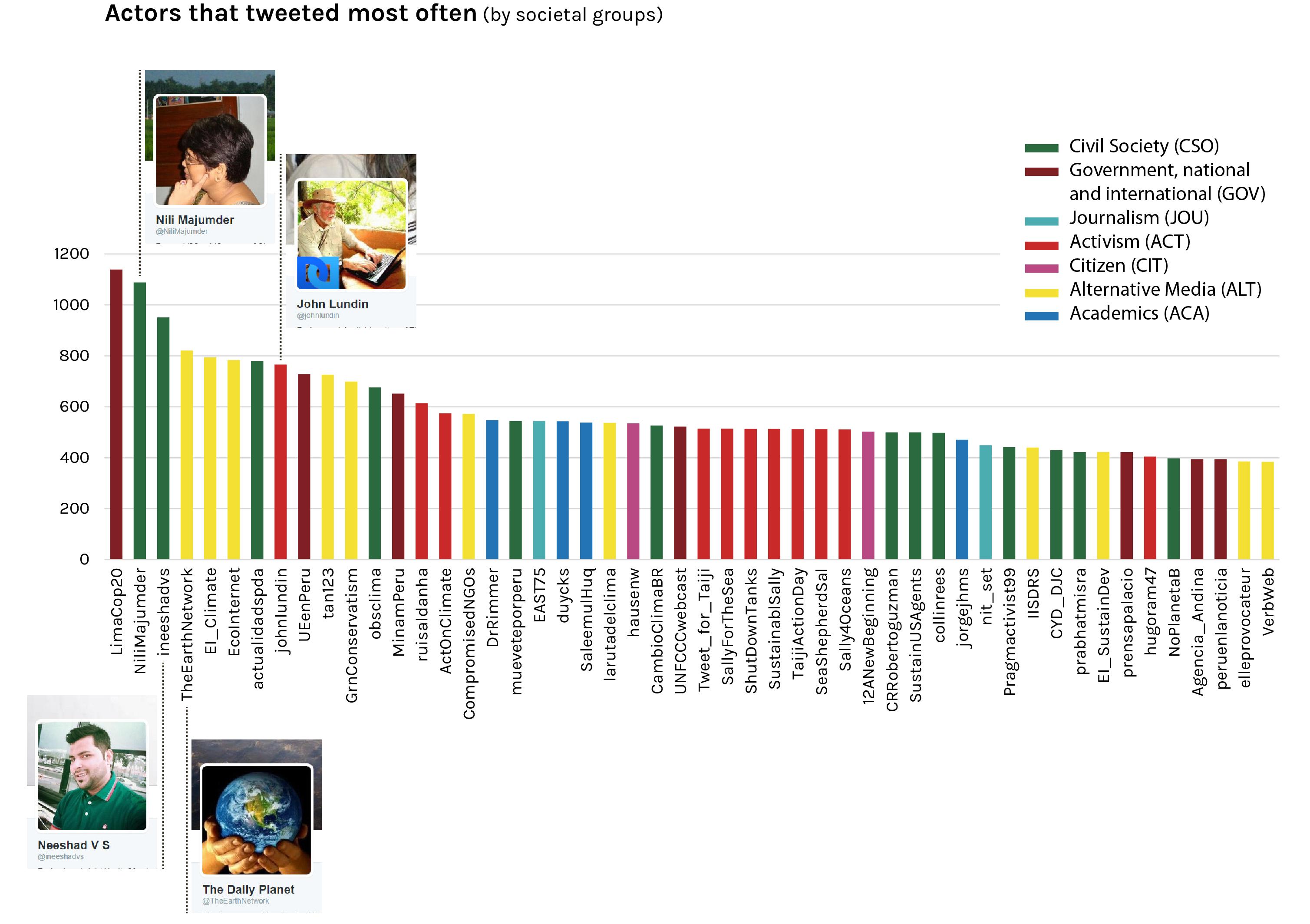 COP20_Top50_graph_png.png