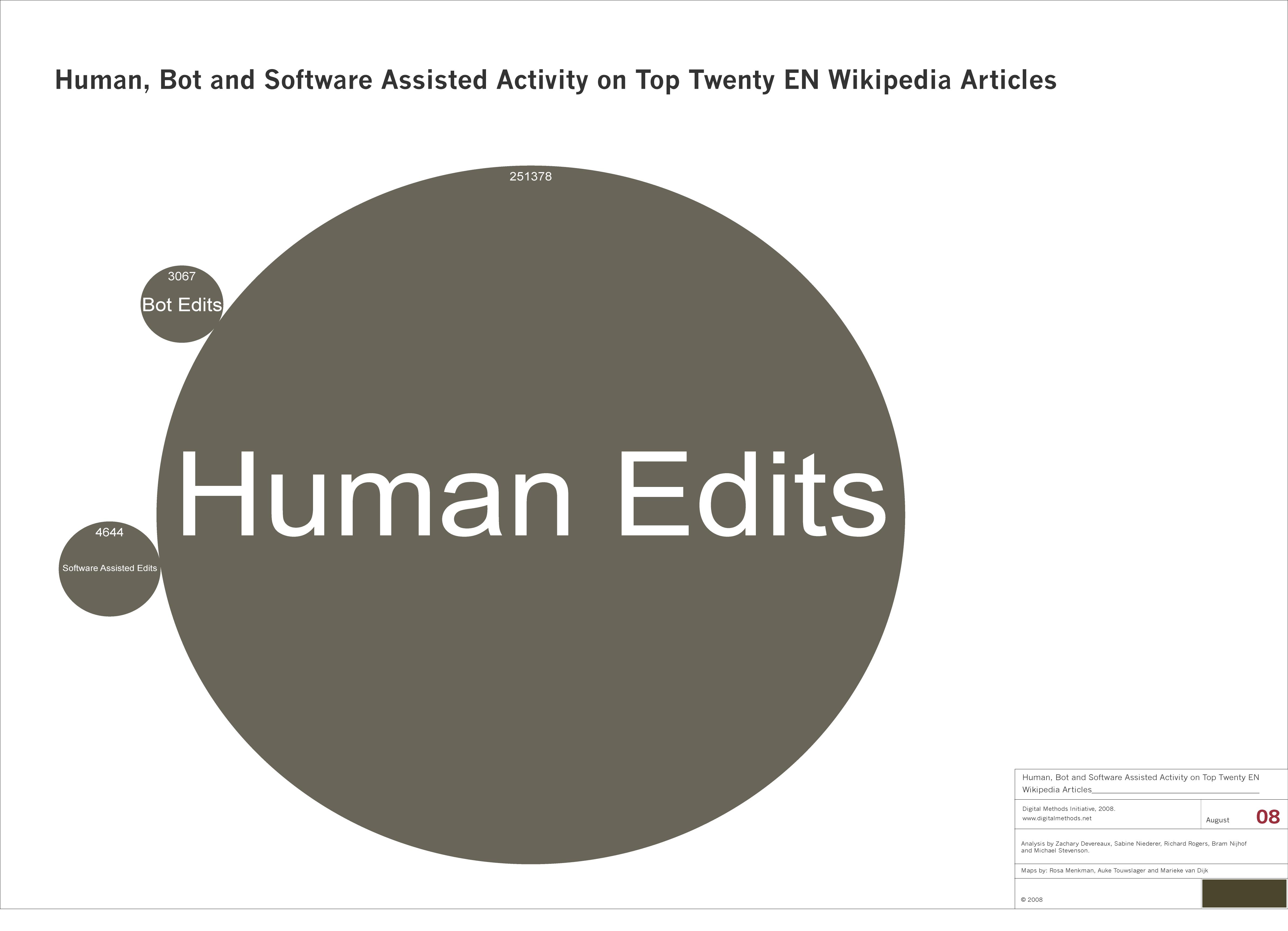 HumanBotandSoftwareAssistedActivityonTopTwentyENWikipedia.png