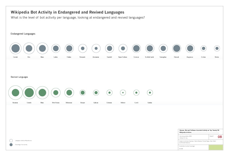 wikipedia_bot_activity_endangered_revised_languages.jpg