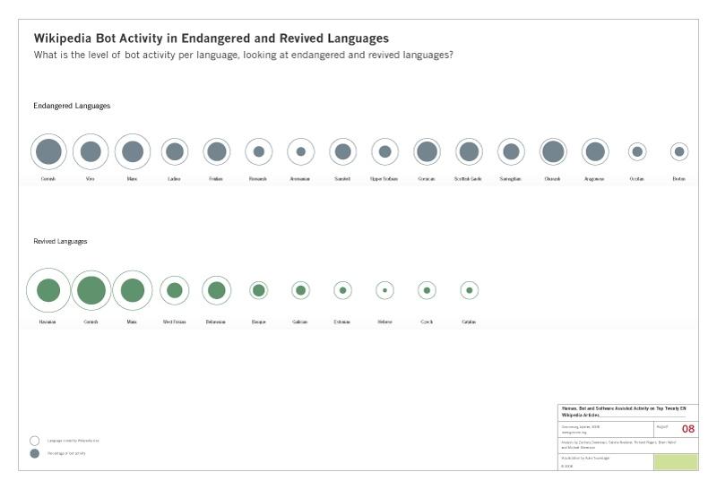 wikipedia_bot_activity_endangered_revised_languages.jpg