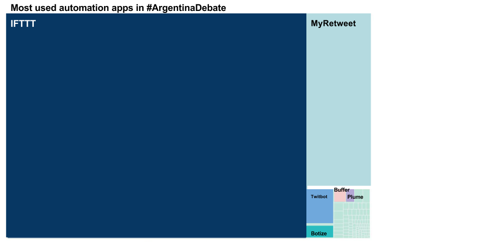 Figure 5 Most used apps 1.png