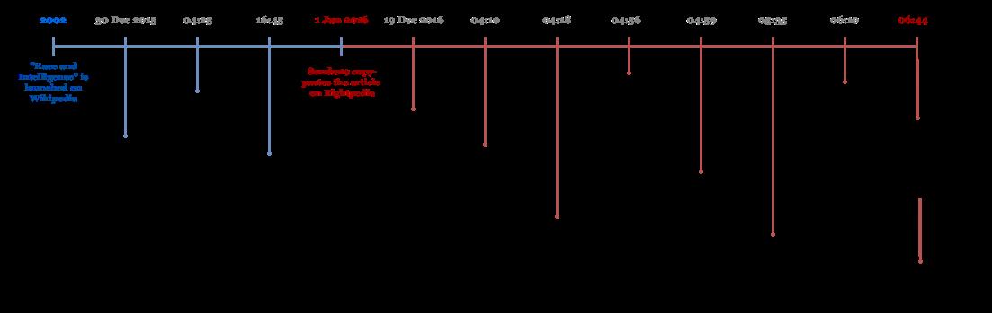 timeline info-wiki.png