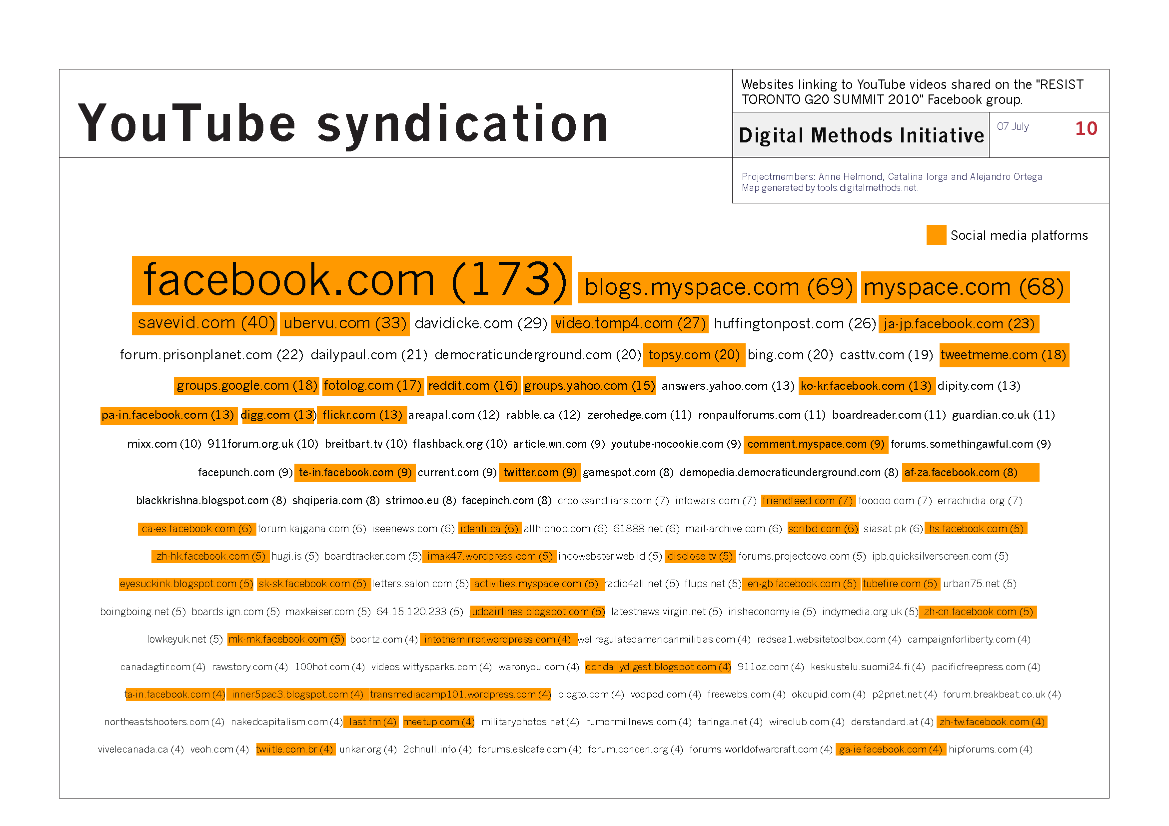 YouTube Syndication