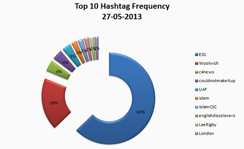 fig10b_hashtag-freq-circlechart_2013-05-27.png