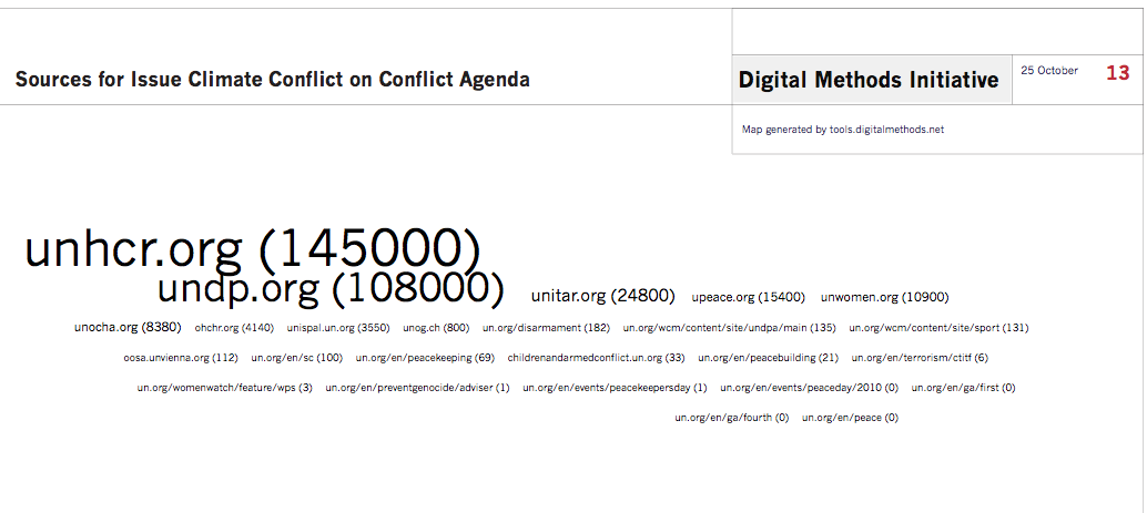Sources_for_issue_climateconflict_on_UN_conflict_agenda.png