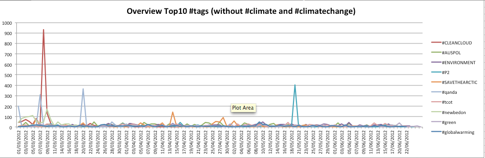 overview_top_10_hashtags.png