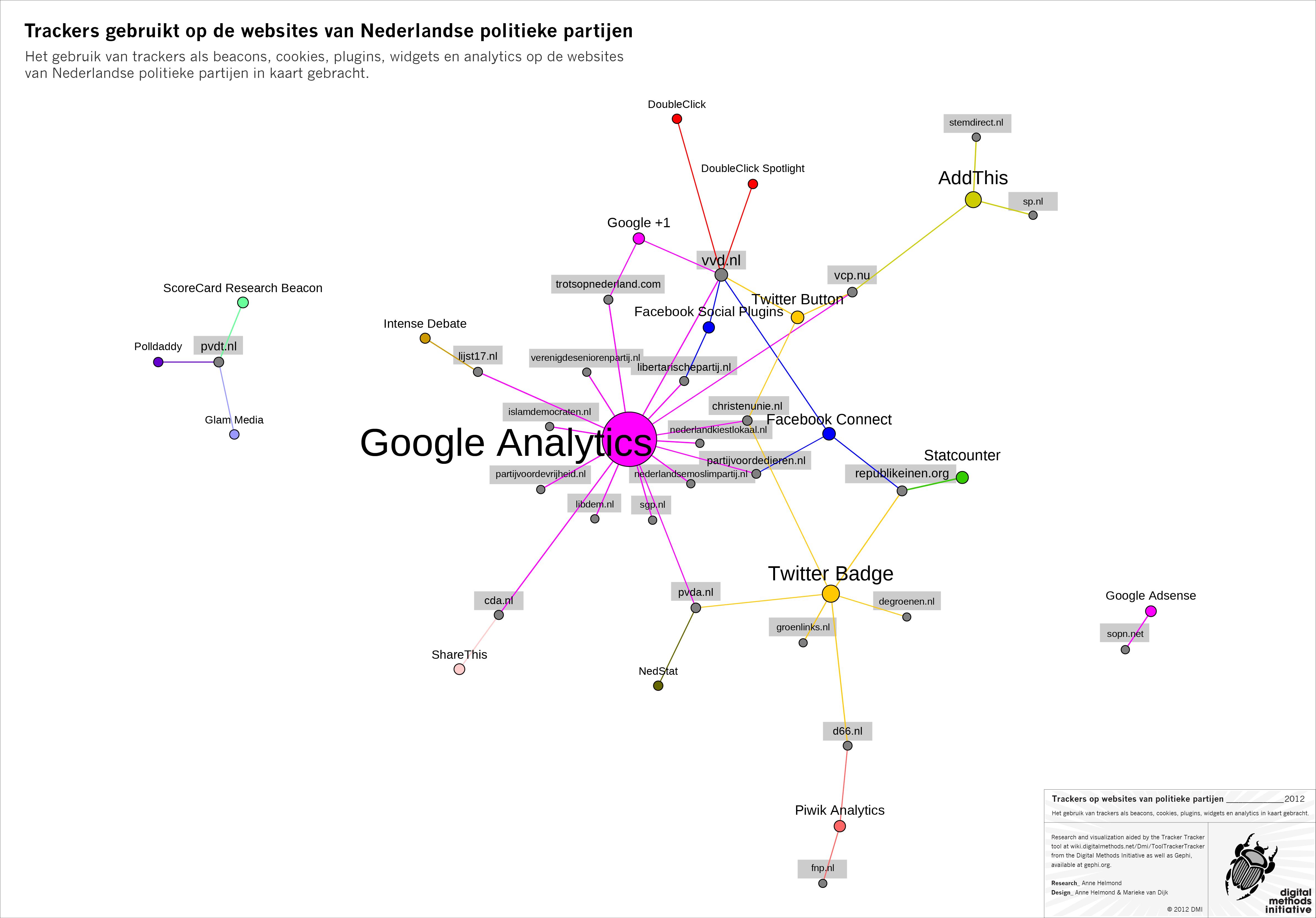 Trackers gebruikt op de websites van Nederlandse politieke partijen