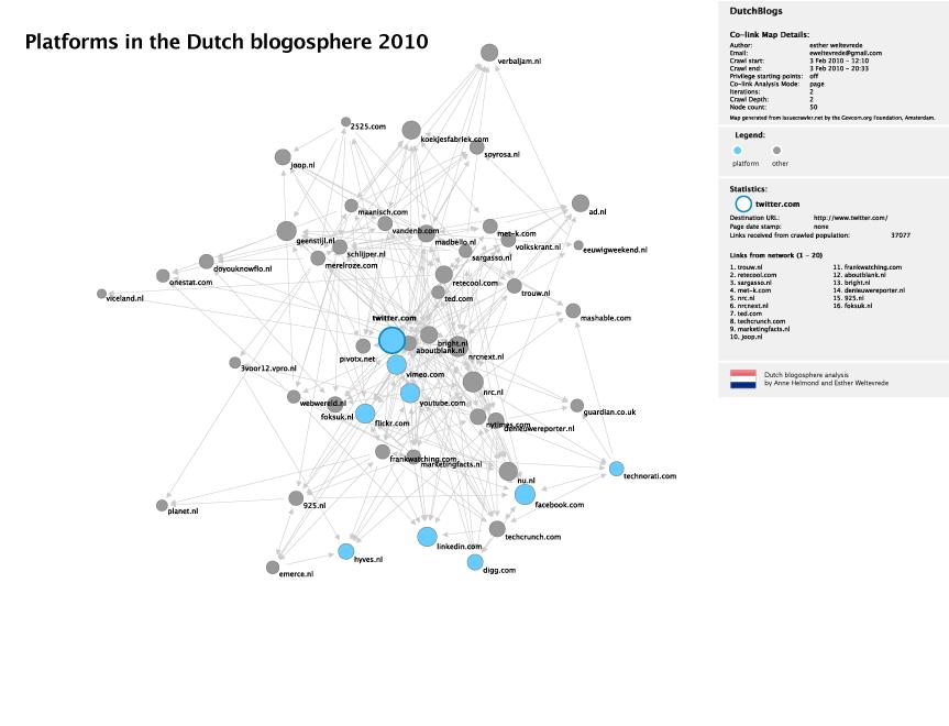 Platforms in the Dutch blogosphere 2010