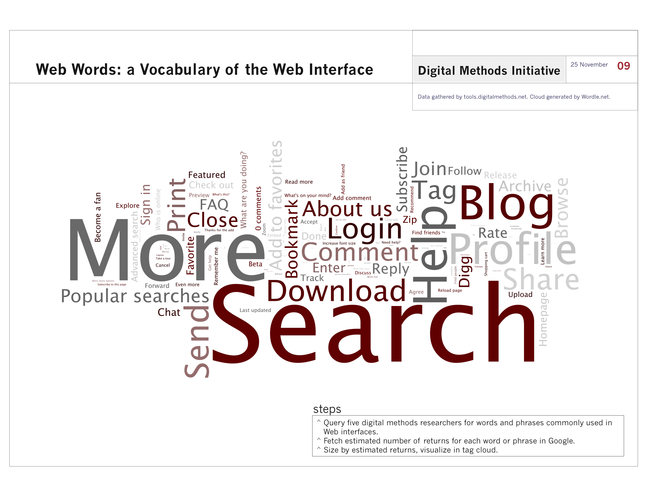 Web_Words_Digital_Methods_Initiative_November09.png