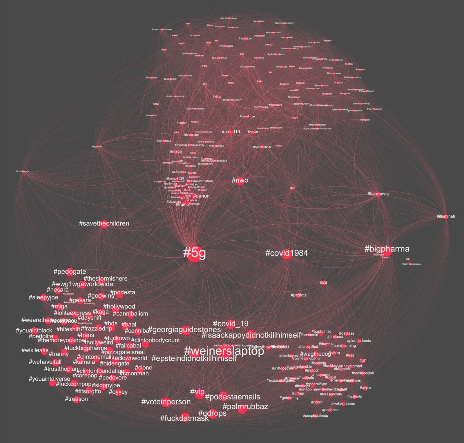 Figure 2: Co-hashtag network visualization of top 200 most engaged posts on Parler
