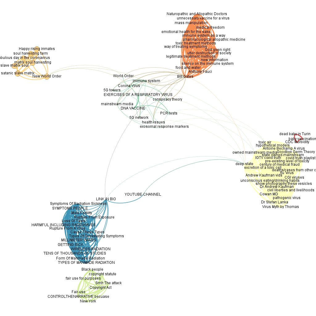 Figure 4: Co-occurences network of the words used by Instagram users on the 3000 post dataset