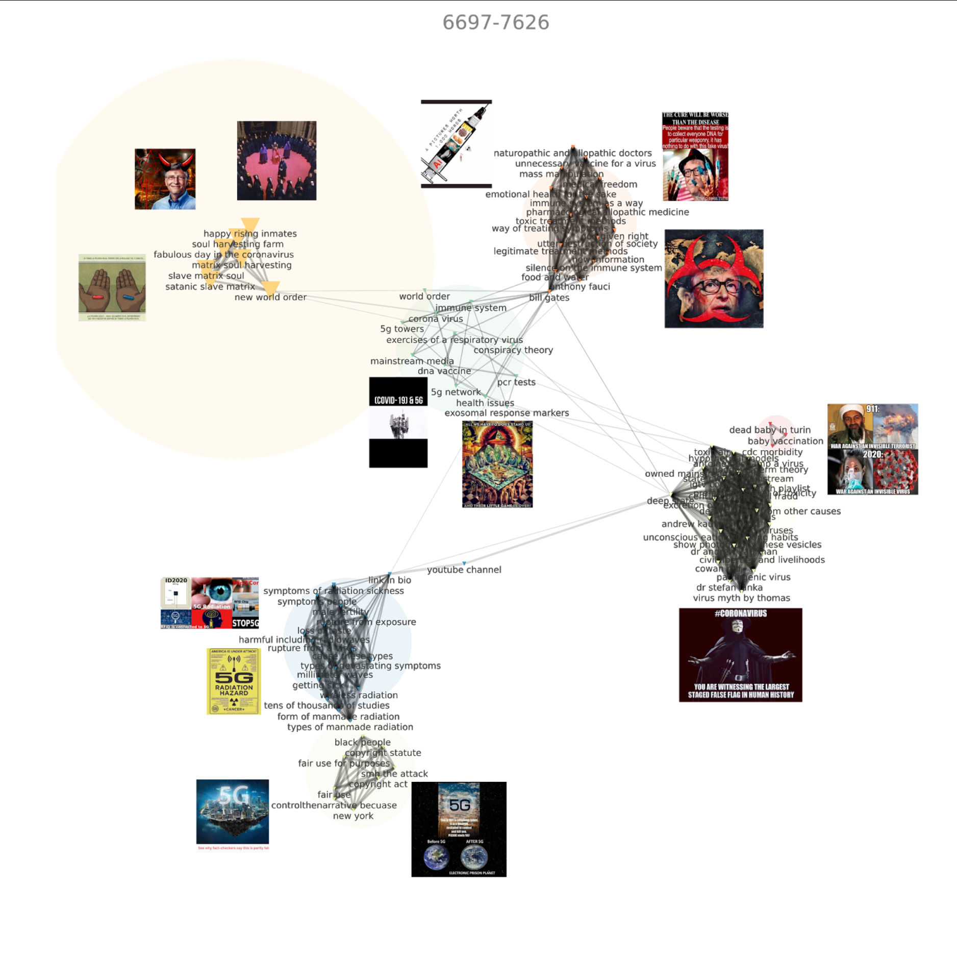 Figure 6: Co-occurences Network of Instagram posts featuring corresponding image imaginary of the users