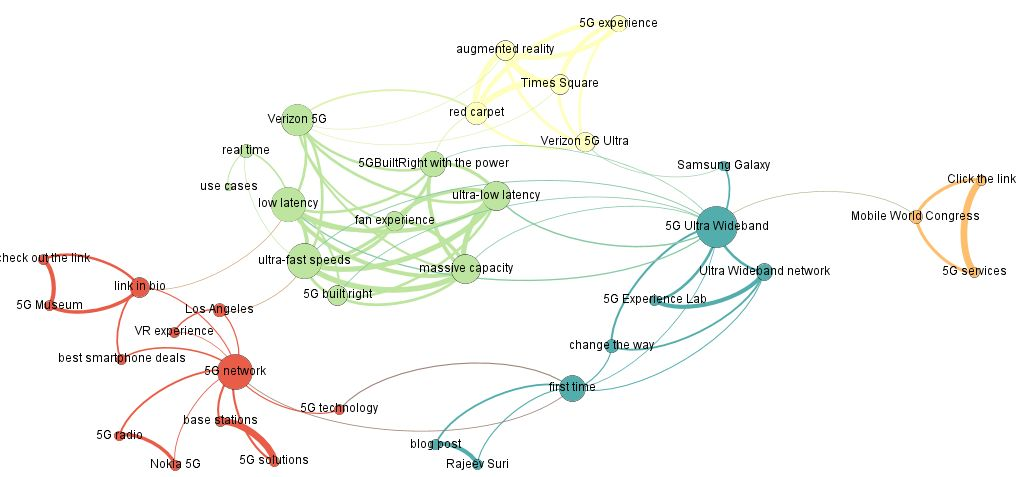 Figure 22: Co-occurrences network of the most cited words by providers on their Instagram posts
